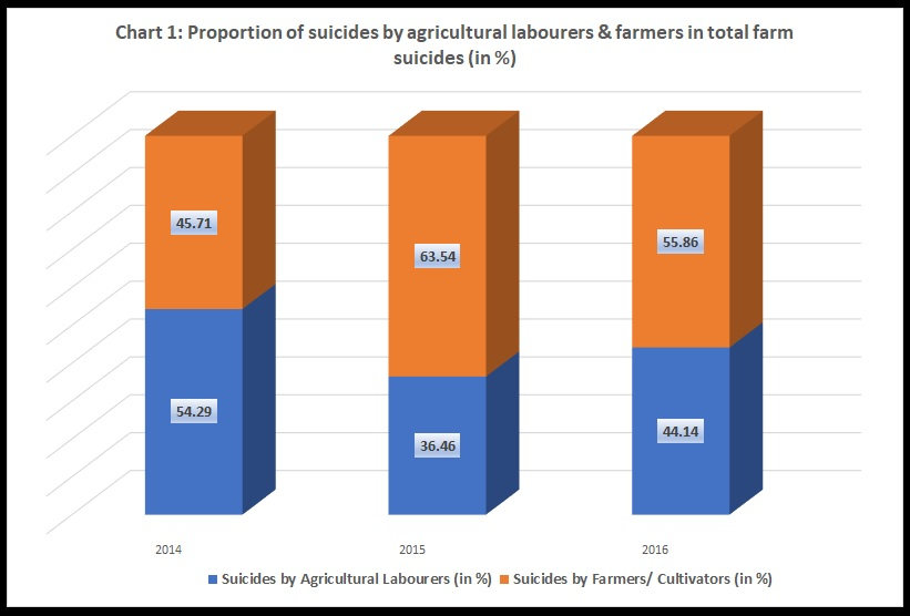 Chart 1 Proportion of suicides by agricultural labourers and farmers in total farm suicides