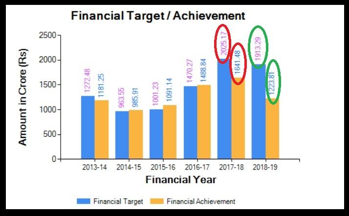 Chart 2 Financial target versus achievement PMKSY-More Drop Per Crop