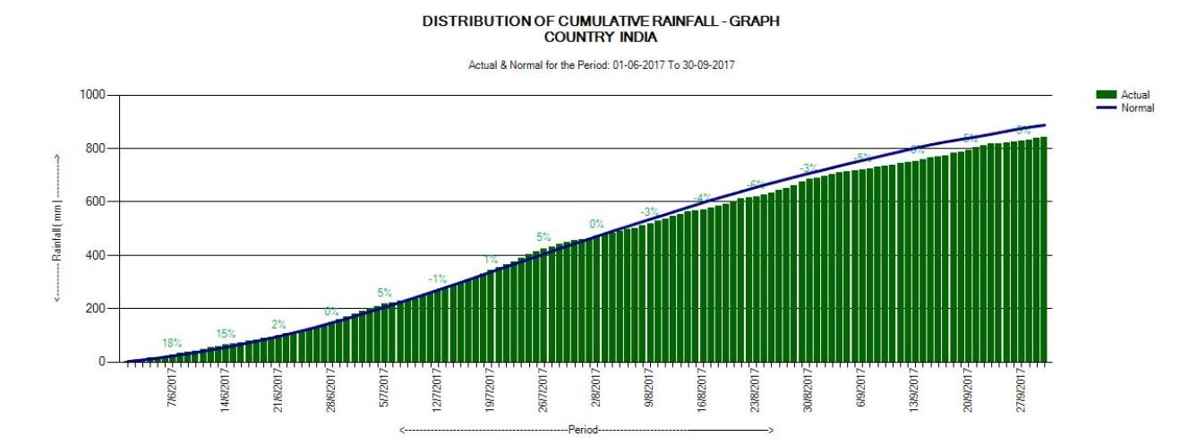 Chart 3 Distribution of Cumulative Rainfall 1 June 2017 to 30 Sep 2017