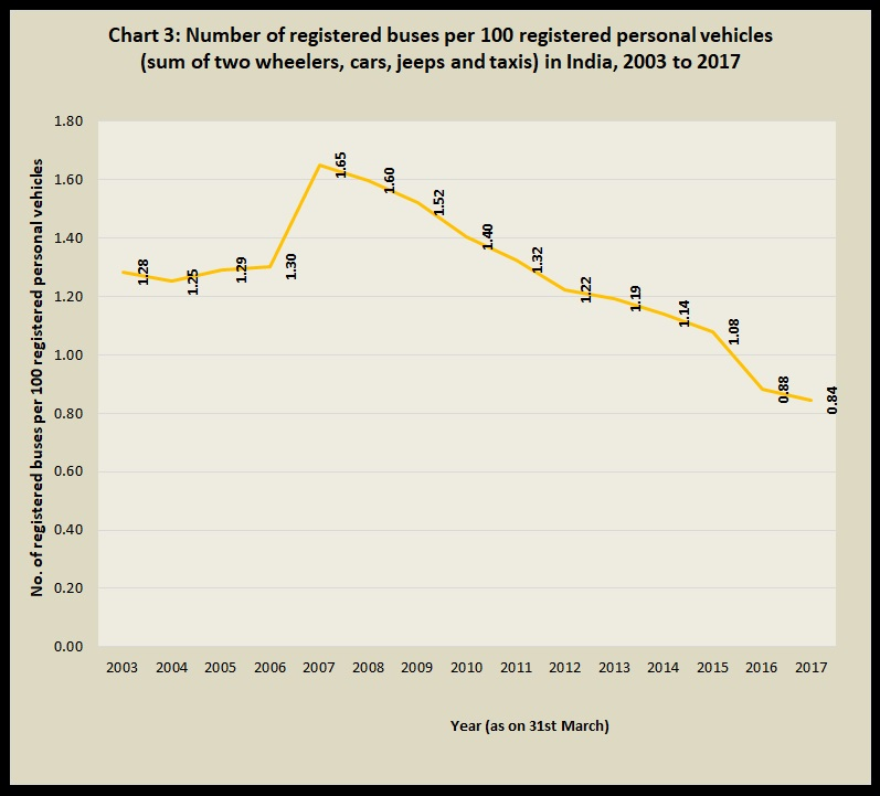 Chart 3 Number of registered buses per 100 registered personal vehicles in India 2003 to 2017