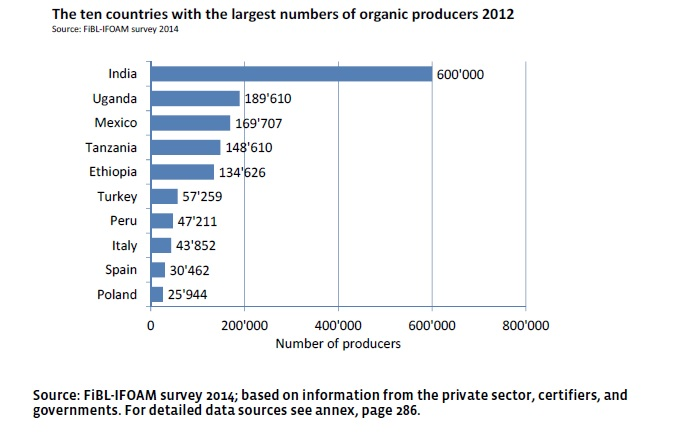Organic agriculture producers