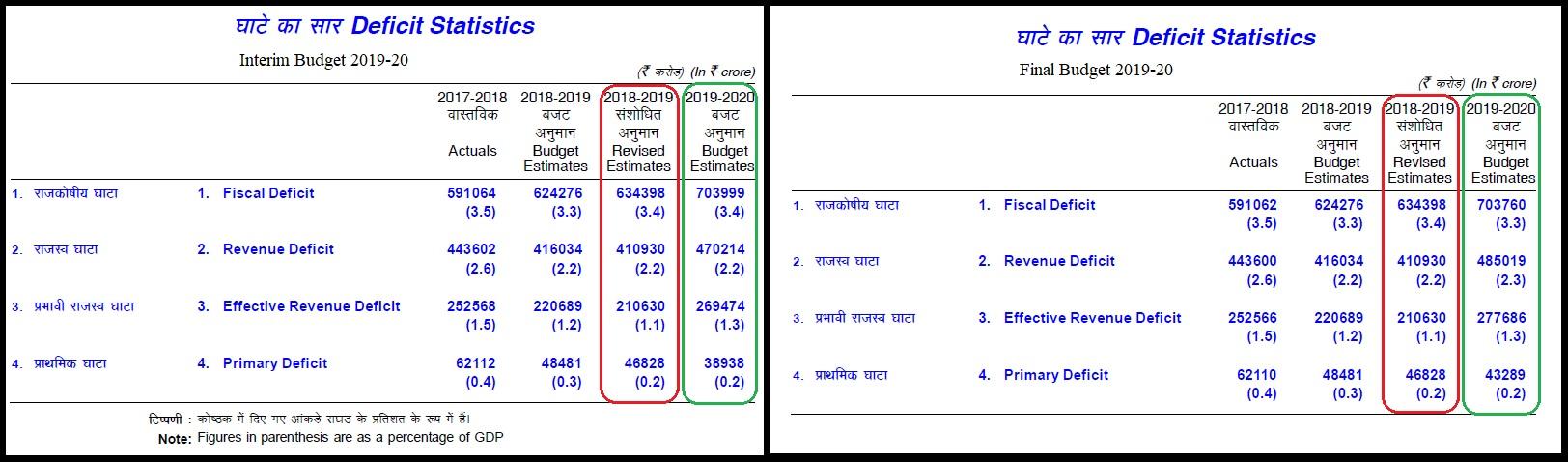 Table 2 Comparison of Deficit Statistics between Interim and Final Budgets 2019-20