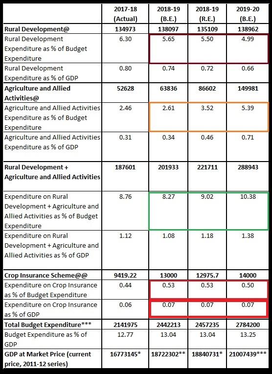 Table 4 Budgetary allocation on PM Fasal Bima Yojana in Rs. Crore