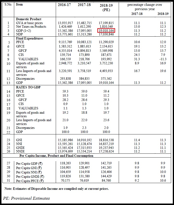 Table 5b Provisional Estimates of National Income and Expenditures on GDP 2018-19 at current prices in Rs. crore