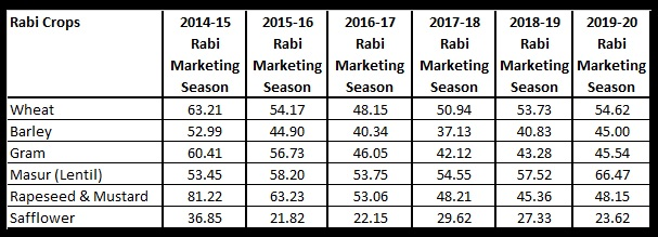 Table 6 Relative difference between C2 and A2+FL Cost of Production projected of rabi crops in percent