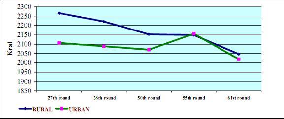 Per capita per diem intake of Calorie  (in Kcal)