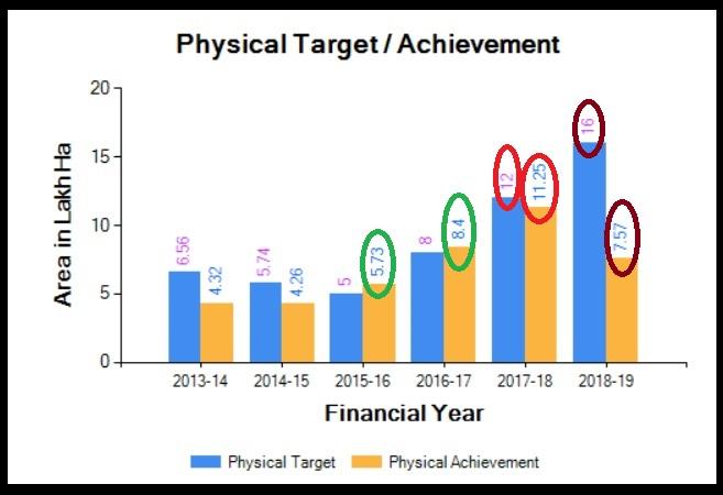 Chart 1 Physical target versus achievement PMKSY-More Drop Per Crop