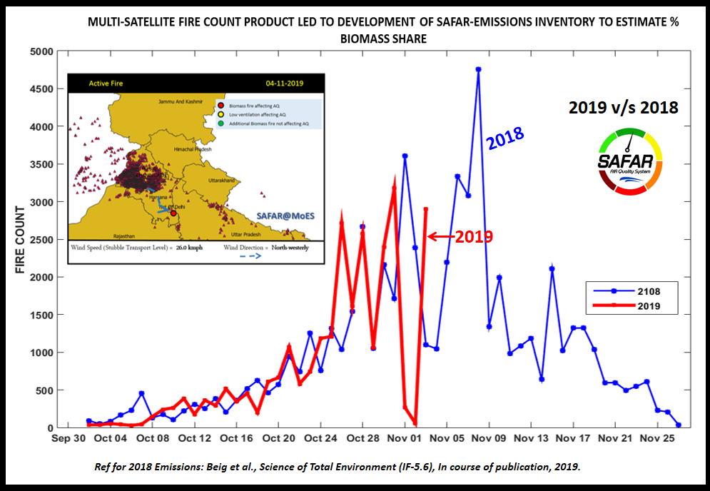 Chart 2 Number of fire counts based on satellite images