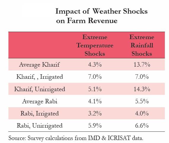 Impact of weather shocks on farm revenue