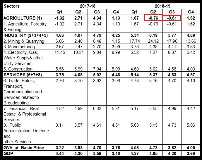 Table 2 Quarter-on-Quarter Growth in Sectoral GVA deflator in percent calculated