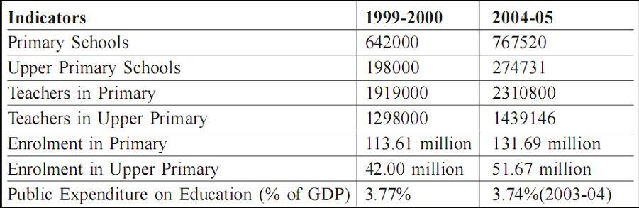 Progress in Elementary Education since 1999